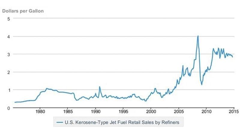 evolucion de precio del jet a1, el combustible que usan los aviones de motor a reaccion