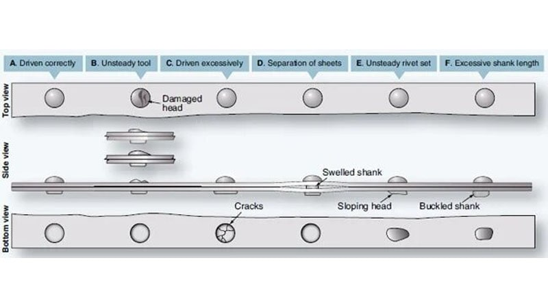 diferentes tipos de daños que se pueden encontrar en remaches aeronauticos