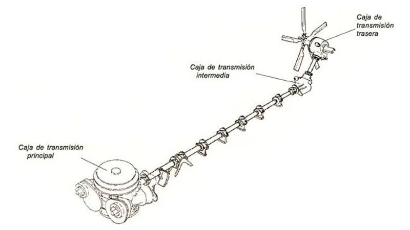 esquema general del sistema de transmision de un helicoptero